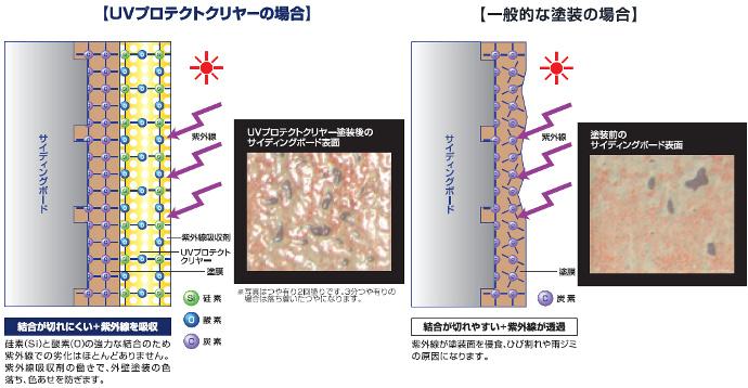 「UVプロテクトクリヤー」の画像検索結果